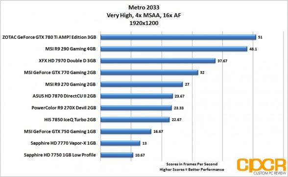metro-2033-1920x1200-msi-geforce-gtx-750-gaming-1gb-gpu-custom-pc-review