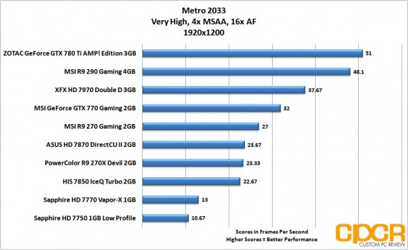 metro-2033-1920x1200-msi-radeon-r9-290-gpu-custom-pc-review