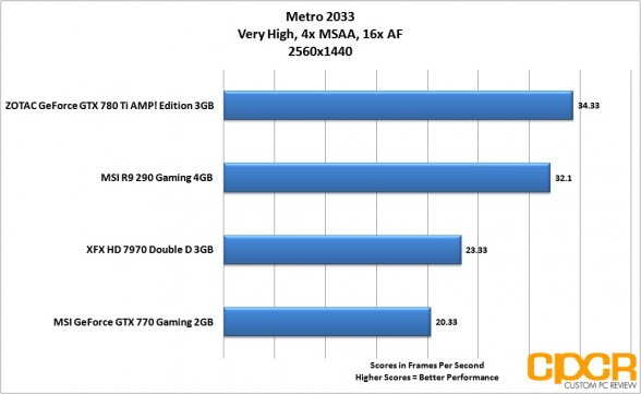 metro-2033-2560x1440-msi-radeon-r9-290-gpu-custom-pc-review