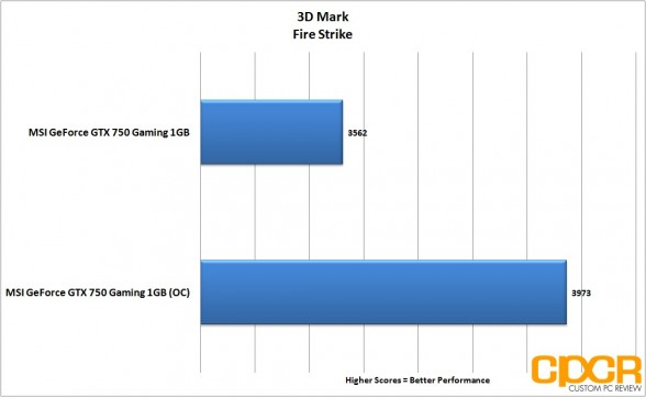oc-3d-mark-firestrike-msi-geforce-gtx-750-gaming-1gb-gpu-custom-pc-review