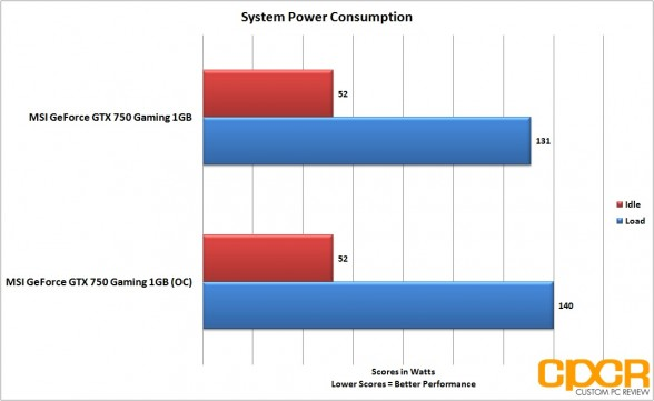 oc-power-consumption-msi-geforce-gtx-750-gaming-1gb-gpu-custom-pc-review