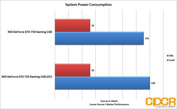 oc-power-consumption-msi-geforce-gtx-750-gaming-1gb-gpu-custom-pc-review