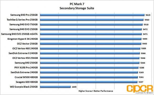pc-mark-7-chart-ocz-vertex-460-240gb-ssd-custom-pc-review
