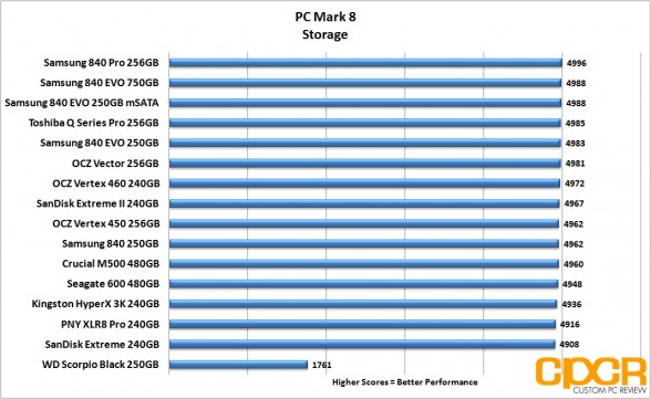 pc-mark-8-chart-ocz-vertex-460-240gb-ssd-custom-pc-review