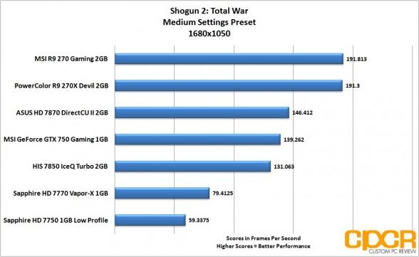 shogun-2-1680x1050-msi-geforce-gtx-750-gaming-1gb-gpu-custom-pc-review