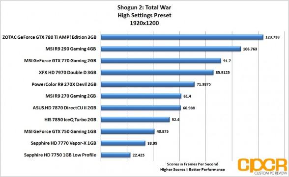 shogun-2-1920x1200-msi-geforce-gtx-750-gaming-1gb-gpu-custom-pc-review