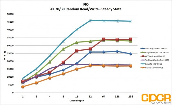 ss-4k-7030-random-rw-ocz-vertex-460-240gb-ssd-custom-pc-review