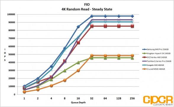 ss-4k-random-read-ocz-vertex-460-240gb-ssd-custom-pc-review