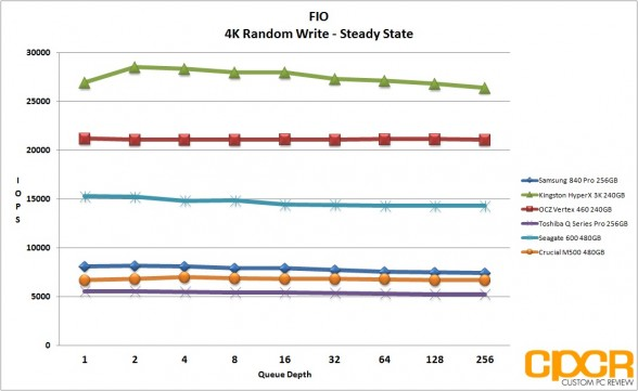 ss-4k-random-write-ocz-vertex-460-240gb-ssd-custom-pc-review