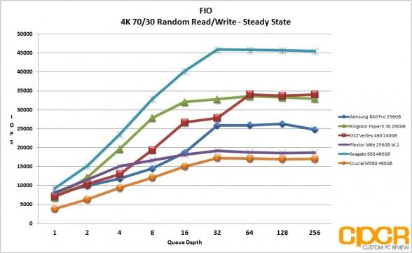 ss-fio-4k-random-7030-rw-plextor-m6e-256gb-m2-pcie-custom-pc-review