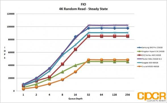ss-fio-4k-random-read-plextor-m6e-256gb-m2-pcie-custom-pc-review