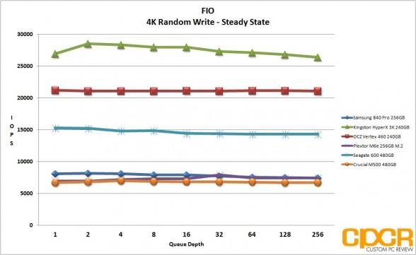 ss-fio-4k-random-write-plextor-m6e-256gb-m2-pcie-custom-pc-review
