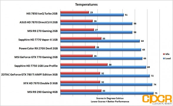 temperatures-msi-radeon-r9-290-gpu-custom-pc-review