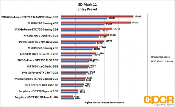 3d-mark-11-entry-pny-geforce-gtx-750-gtx-750-ti-gtx-750-ti-oc-custom-pc-review