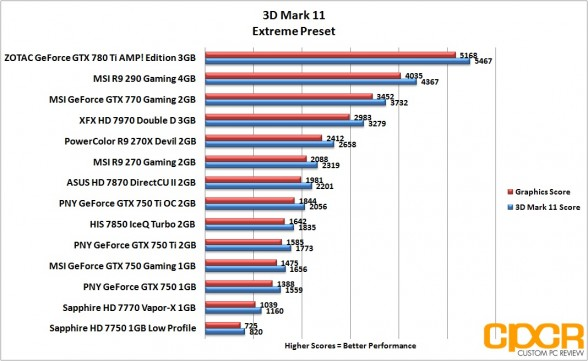 3d-mark-11-extreme-pny-geforce-gtx-750-gtx-750-ti-gtx-750-ti-oc-custom-pc-review