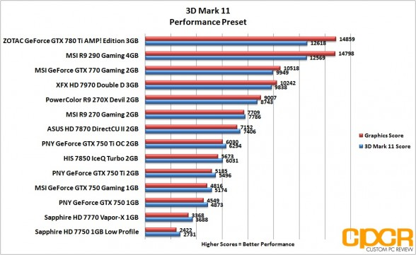 3d-mark-11-performance-pny-geforce-gtx-750-gtx-750-ti-gtx-750-ti-oc-custom-pc-review