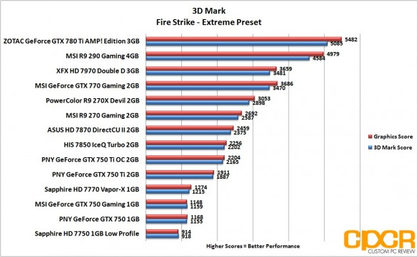 3d-mark-firestrike-extreme-pny-geforce-gtx-750-gtx-750-ti-gtx-750-ti-oc-custom-pc-review