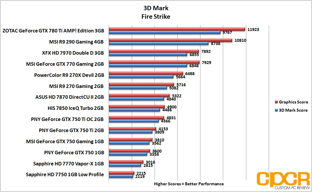 Review: PNY GeForce GTX 750, GTX 750 Ti, GTX 750 Ti OC ...