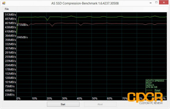 as-ssd-compression-adata-sp920-512gb-ssd-custom-pc-review