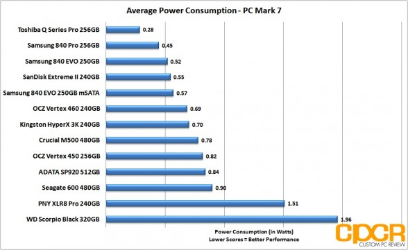 average-power-consumption-adata-sp920-512gb-ssd-custom-pc-review