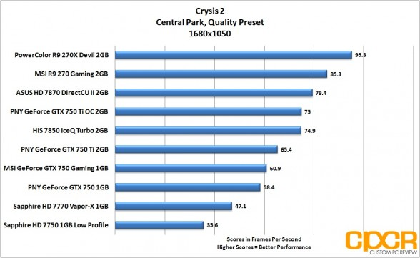 crysis-2-1680x1050-pny-geforce-gtx-750-gtx-750-ti-gtx-750-ti-oc-custom-pc-review