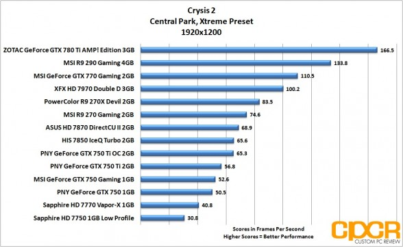 crysis-2-1920x1200-pny-geforce-gtx-750-gtx-750-ti-gtx-750-ti-oc-custom-pc-review