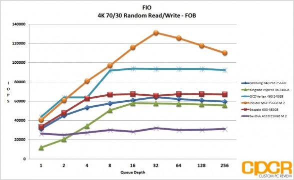 fob-4k-random-7030-rw-fio-sandisk-a110-256gb-m2-pcie-custom-pc-review