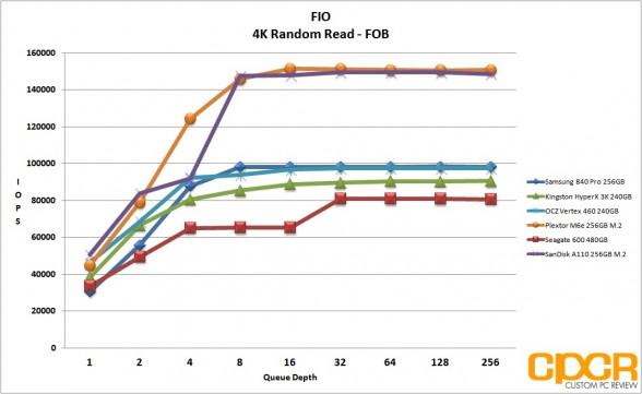 fob-4k-random-read-fio-sandisk-a110-256gb-m2-pcie-custom-pc-review