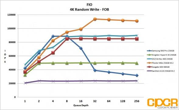 fob-4k-random-write-fio-sandisk-a110-256gb-m2-pcie-custom-pc-review
