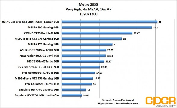 metro-2033-1920x1200-pny-geforce-gtx-750-gtx-750-ti-gtx-750-ti-oc-custom-pc-review
