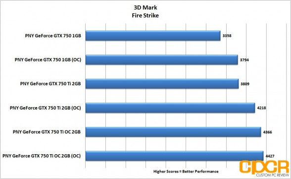 oc-3d-mark-firestrike-pny-geforce-gtx-750-gtx-750-ti-gtx-750-ti-oc-custom-pc-review
