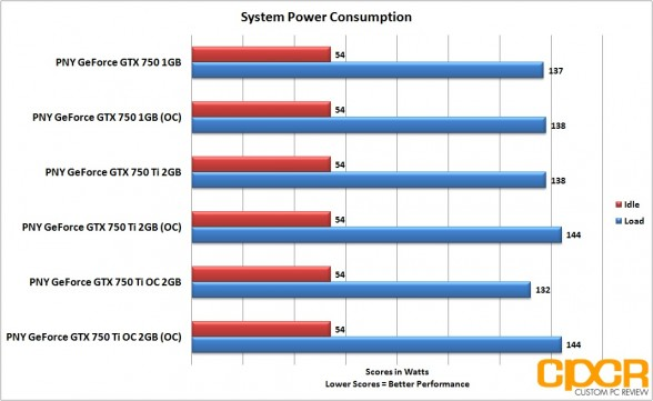 oc-power-consumption-pny-geforce-gtx-750-gtx-750-ti-gtx-750-ti-oc-custom-pc-review