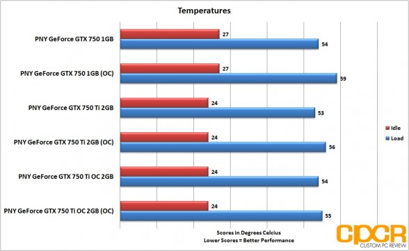 oc-temperatures-pny-geforce-gtx-750-gtx-750-ti-gtx-750-ti-oc-custom-pc-review