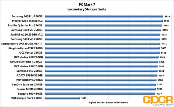 pc-mark-7-chart-adata-sp920-512gb-ssd-custom-pc-review