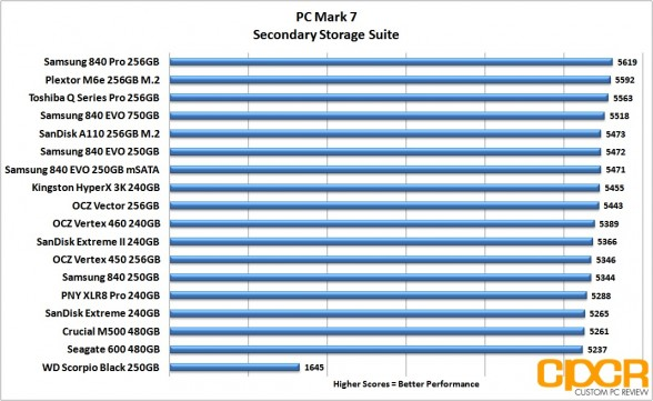 pc-mark-7-chart-sandisk-a110-256gb-m2-pcie-custom-pc-review
