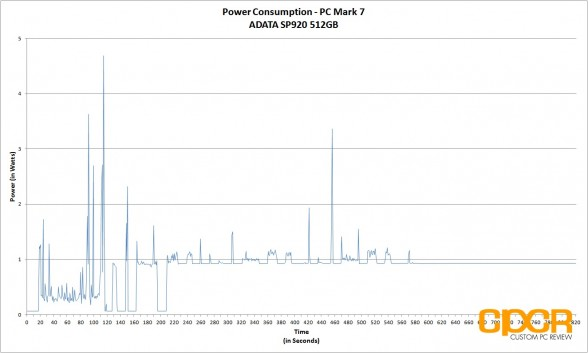 power-consumption-trace-adata-sp920-512gb-ssd-custom-pc-review-2
