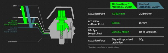 razer-mechanical-switch-diagram