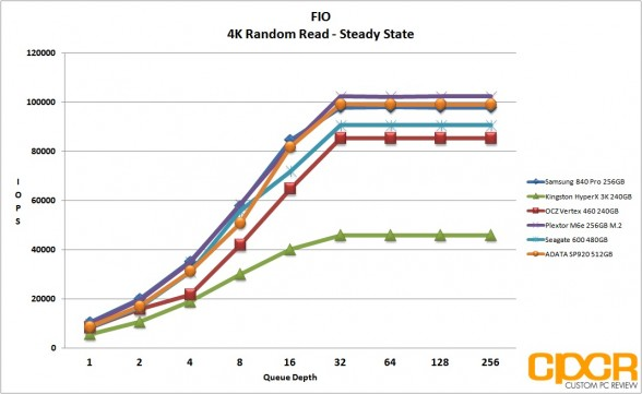 ss-4k-random-read-fio-adata-sp920-512gb-ssd-custom-pc-review