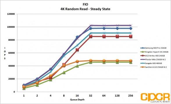 ss-4k-random-read-fio-sandisk-a110-256gb-m2-pcie-custom-pc-review