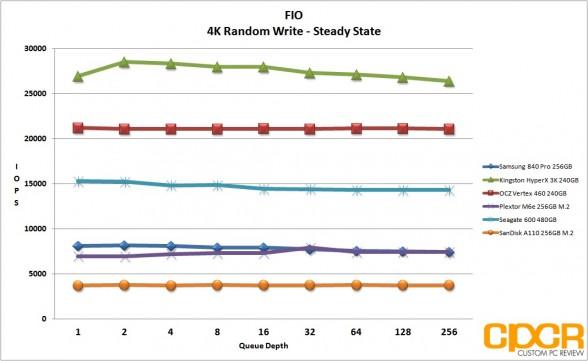 ss-4k-random-write-fio-sandisk-a110-256gb-m2-pcie-custom-pc-review