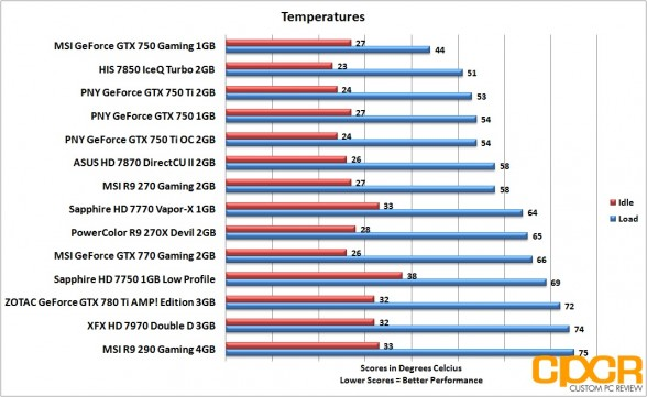 temperatures-pny-geforce-gtx-750-gtx-750-ti-gtx-750-ti-oc-custom-pc-review