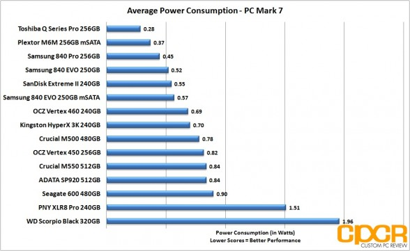 average-power-consumption-crucial-m550-512gb-ssd-custom-pc-review