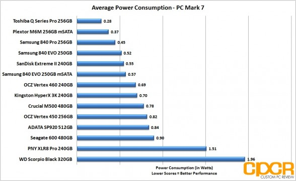 average-power-consumption-plextor-m6m-256gb-custom-pc-review