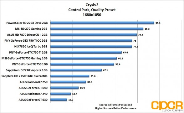 crysis-2-1680x1050-asus-radeon-r7-240-250-custom-pc-review