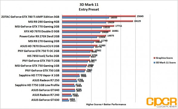 entry-3d-mark-11-asus-radeon-r7-240-250-custom-pc-review