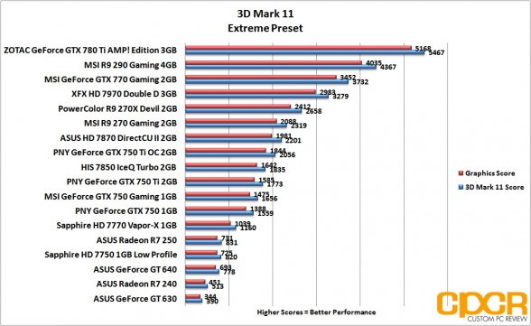 extreme-3d-mark-11-asus-radeon-r7-240-250-custom-pc-review