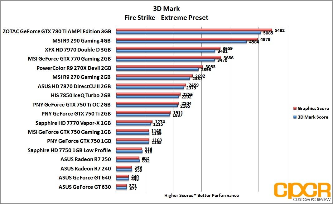 ASUS Radeon R7 240, R7 250 Review | Graphics Card | Custom PC Review