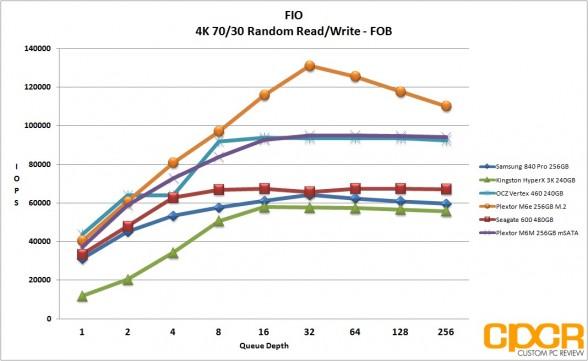 fob-4k-random-7030-rw-fio-plextor-m6m-256gb-custom-pc-review