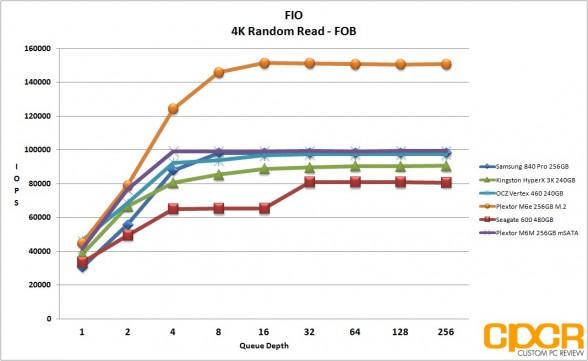 fob-4k-random-read-fio-plextor-m6m-256gb-custom-pc-review