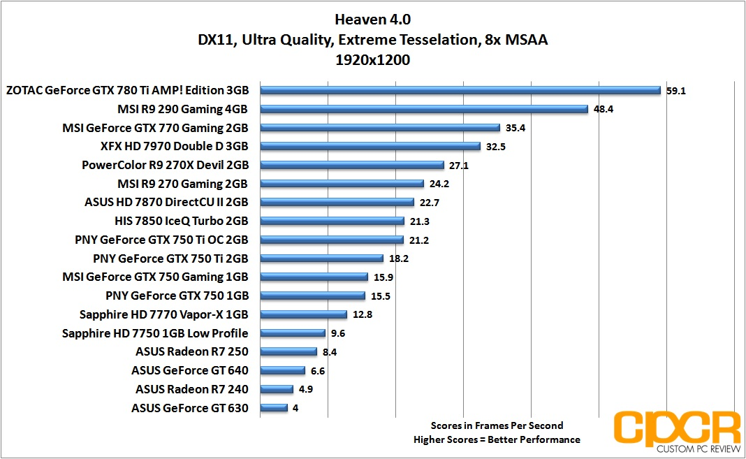 ASUS Radeon R7 240, R7 250 Review | Graphics Card | Custom